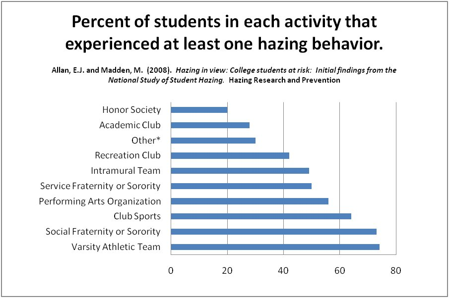 74% of varsity athletics students, 73% of fraternity/sorority students, 64% of club sports students and 56% of performing arts club students experience hazing.